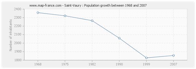 Population Saint-Vaury