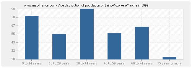 Age distribution of population of Saint-Victor-en-Marche in 1999