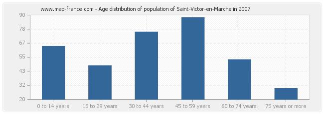 Age distribution of population of Saint-Victor-en-Marche in 2007