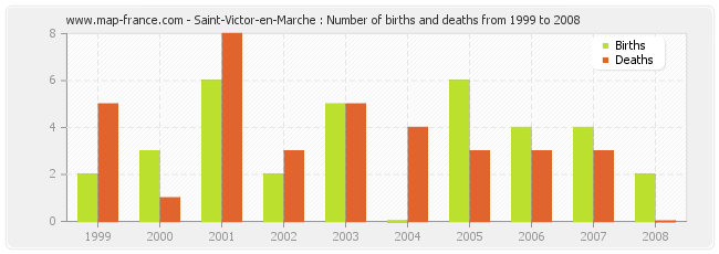 Saint-Victor-en-Marche : Number of births and deaths from 1999 to 2008