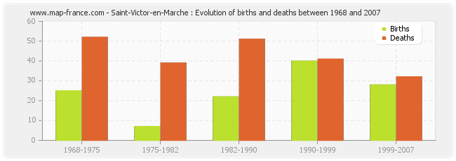 Saint-Victor-en-Marche : Evolution of births and deaths between 1968 and 2007