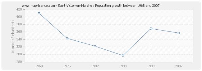 Population Saint-Victor-en-Marche