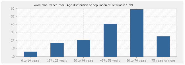 Age distribution of population of Tercillat in 1999
