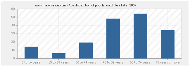 Age distribution of population of Tercillat in 2007