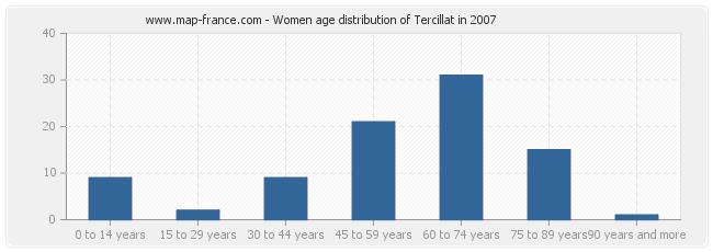 Women age distribution of Tercillat in 2007