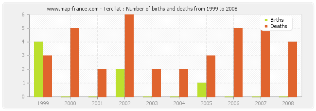 Tercillat : Number of births and deaths from 1999 to 2008