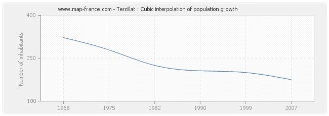 Tercillat : Cubic interpolation of population growth