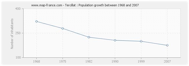 Population Tercillat