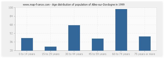 Age distribution of population of Alles-sur-Dordogne in 1999