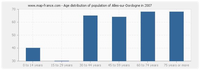 Age distribution of population of Alles-sur-Dordogne in 2007