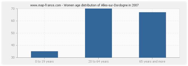Women age distribution of Alles-sur-Dordogne in 2007