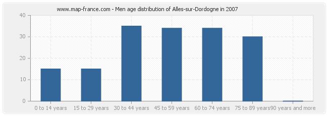 Men age distribution of Alles-sur-Dordogne in 2007