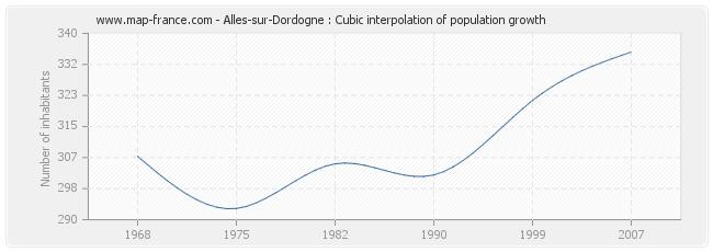Alles-sur-Dordogne : Cubic interpolation of population growth