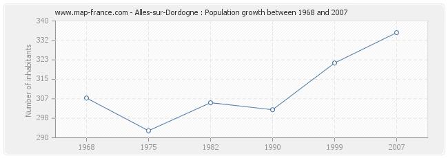 Population Alles-sur-Dordogne