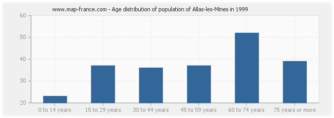 Age distribution of population of Allas-les-Mines in 1999