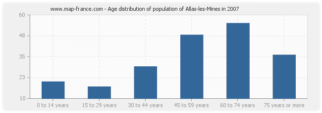 Age distribution of population of Allas-les-Mines in 2007