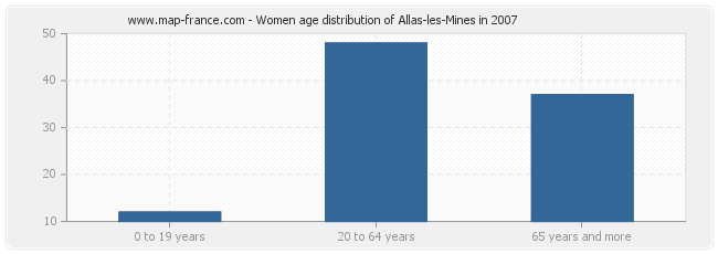 Women age distribution of Allas-les-Mines in 2007