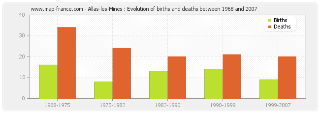 Allas-les-Mines : Evolution of births and deaths between 1968 and 2007