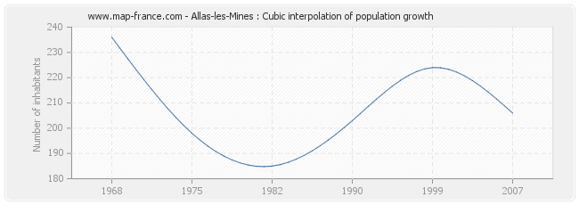 Allas-les-Mines : Cubic interpolation of population growth
