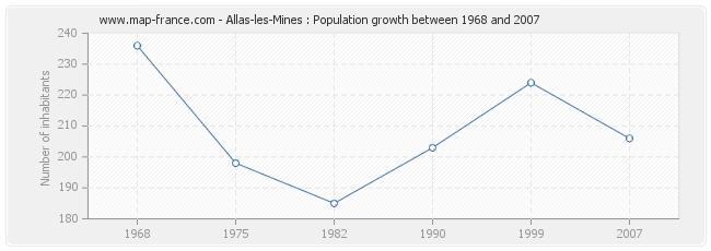 Population Allas-les-Mines