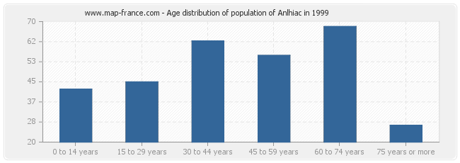 Age distribution of population of Anlhiac in 1999