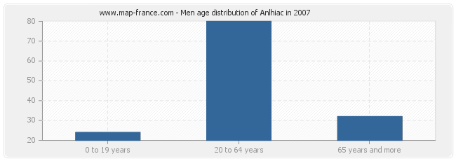 Men age distribution of Anlhiac in 2007