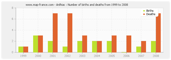 Anlhiac : Number of births and deaths from 1999 to 2008