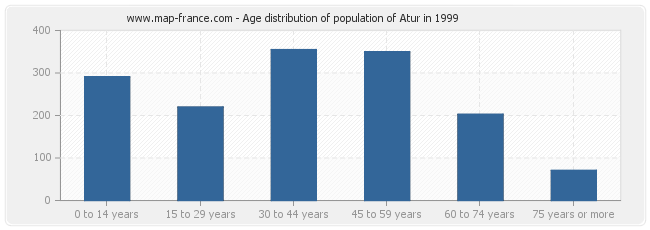 Age distribution of population of Atur in 1999