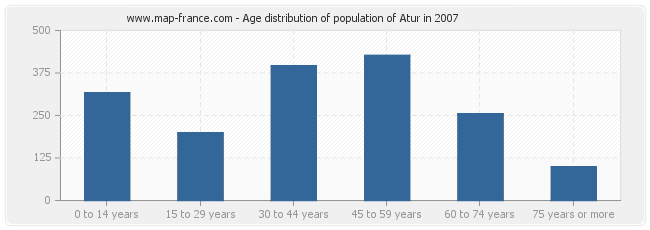 Age distribution of population of Atur in 2007