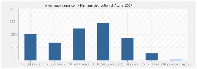 Men age distribution of Atur in 2007