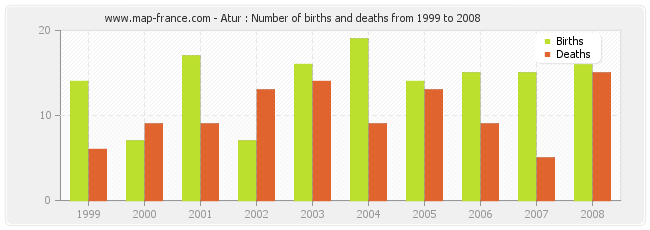 Atur : Number of births and deaths from 1999 to 2008