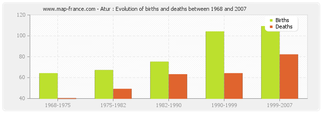 Atur : Evolution of births and deaths between 1968 and 2007