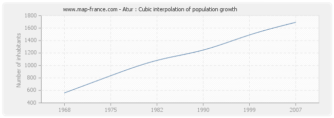 Atur : Cubic interpolation of population growth