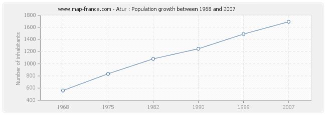Population Atur