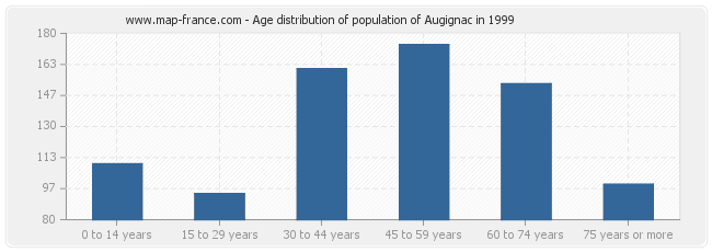 Age distribution of population of Augignac in 1999