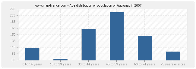 Age distribution of population of Augignac in 2007