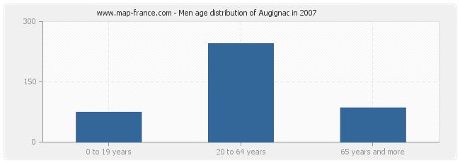 Men age distribution of Augignac in 2007