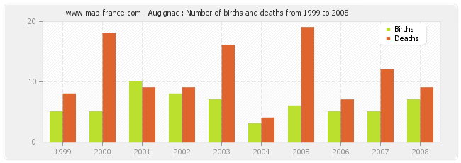 Augignac : Number of births and deaths from 1999 to 2008