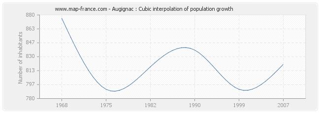 Augignac : Cubic interpolation of population growth