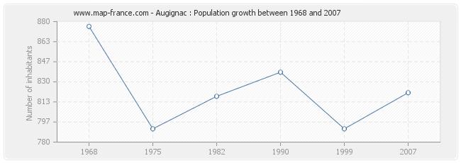 Population Augignac