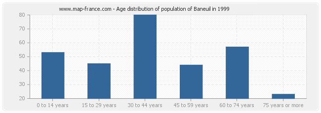 Age distribution of population of Baneuil in 1999
