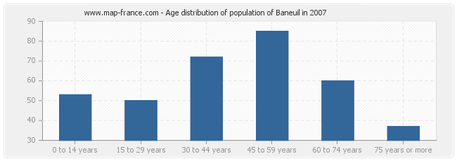 Age distribution of population of Baneuil in 2007