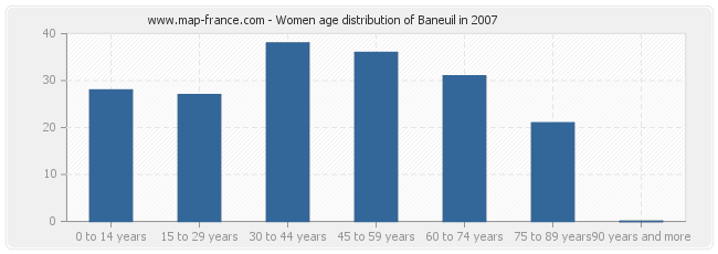 Women age distribution of Baneuil in 2007