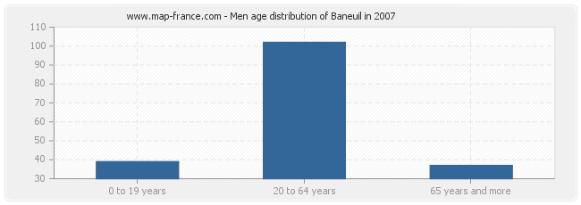 Men age distribution of Baneuil in 2007