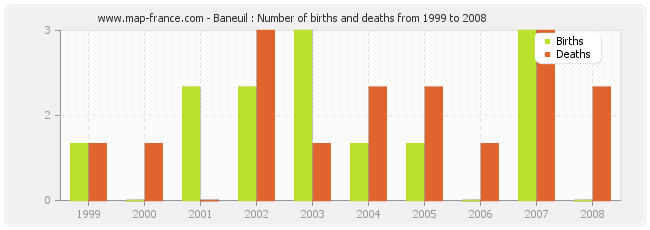 Baneuil : Number of births and deaths from 1999 to 2008