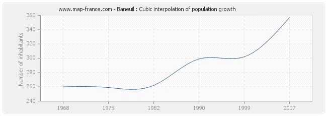 Baneuil : Cubic interpolation of population growth