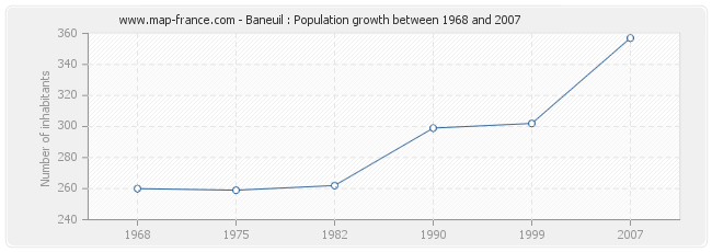 Population Baneuil