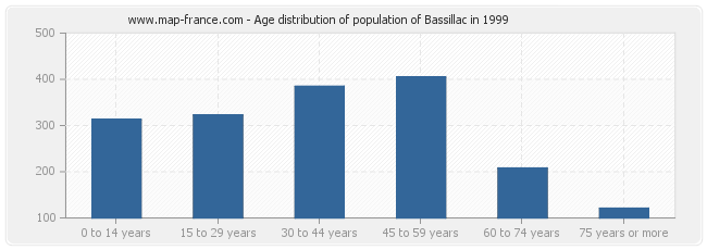 Age distribution of population of Bassillac in 1999