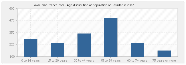 Age distribution of population of Bassillac in 2007