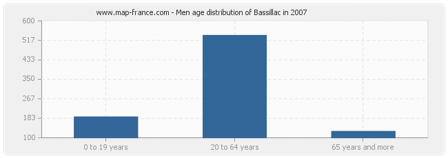 Men age distribution of Bassillac in 2007